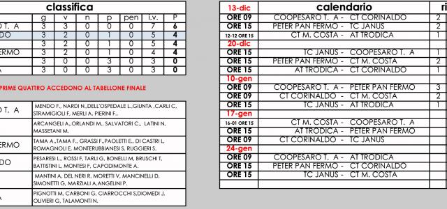 …… continia l'avventura del CT Corinaldo……. già promosso ai quarti di finale il circolo affronta domenica 17 gennaio il CT JANUS FABRIANO presso il nostro circolo...