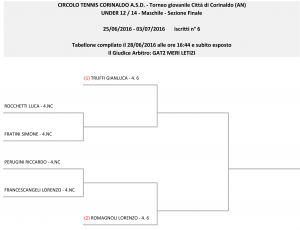 tabellone-Under 12_14 - Maschile