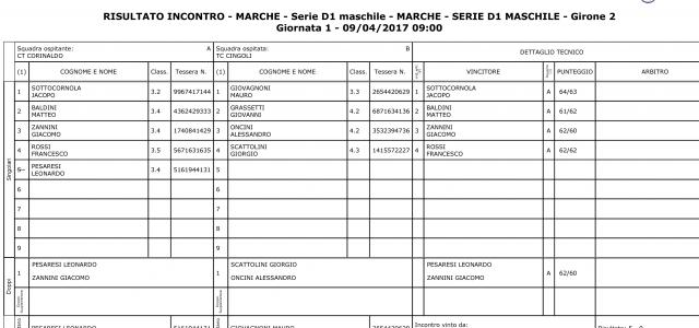 Comincia bene l'avventura del CT Corinaldo in serie D1 battendo il CT cingoli per 5-0 e va a condurre il giorne 2 , vincono tutti i sigolaristi (Sottocornola, Baldini, zannini...