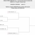 Il torneo Giovanile Città di Corinaldo avrà inizio Giovedì con l'UNDER 14 e 16 entro domani sarnno pubblicati gli orari dei primi turni        […]